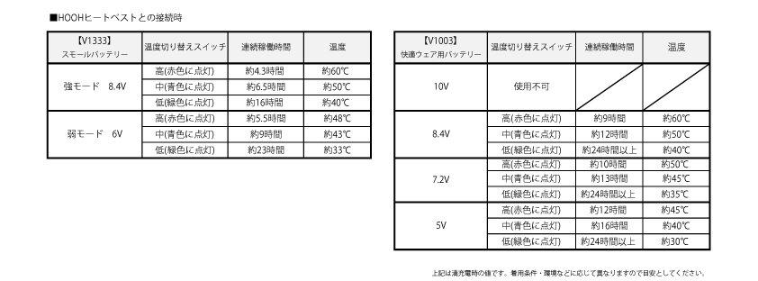 ヒートベスト本体 ※バッテリー別売※【画像11】