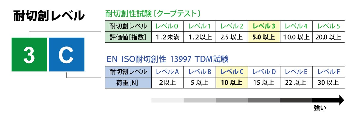 シモン 耐切創手袋 KG-170【画像6】