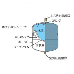 日立金属 膨張タンク ST-8